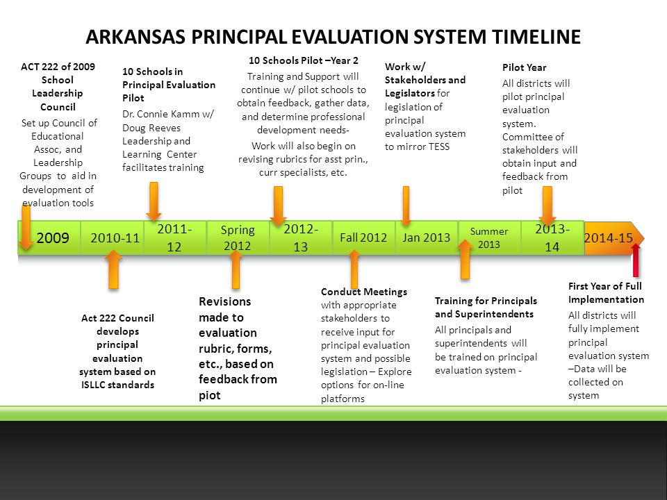 2014-15 Spring 2012 2012- 13 Fall 2012Jan 2013 Summer 2013 2013- 14 2009 2010-11 2011- 12 10 Schools in Principal Evaluation Pilot Dr.