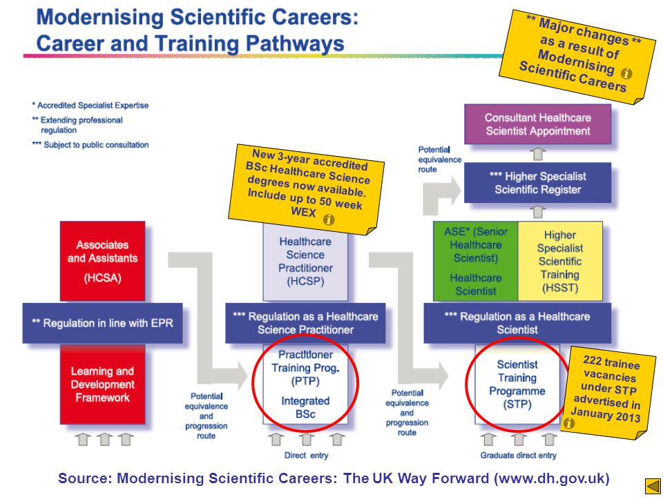 Training routes in… ** Major changes ** as a result of Modernising Scientific Careers Source: Modernising Scientific Careers: The UK Way Forward (www.dh.gov.uk) New 3-year accredited BSc Healthcare Science degrees now available.