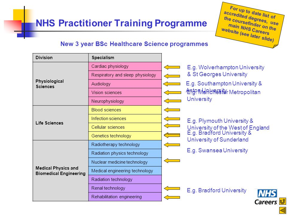 NHS Practitioner Training Programme DivisionSpecialism Physiological Sciences Cardiac physiology Respiratory and sleep physiology Audiology Vision sci