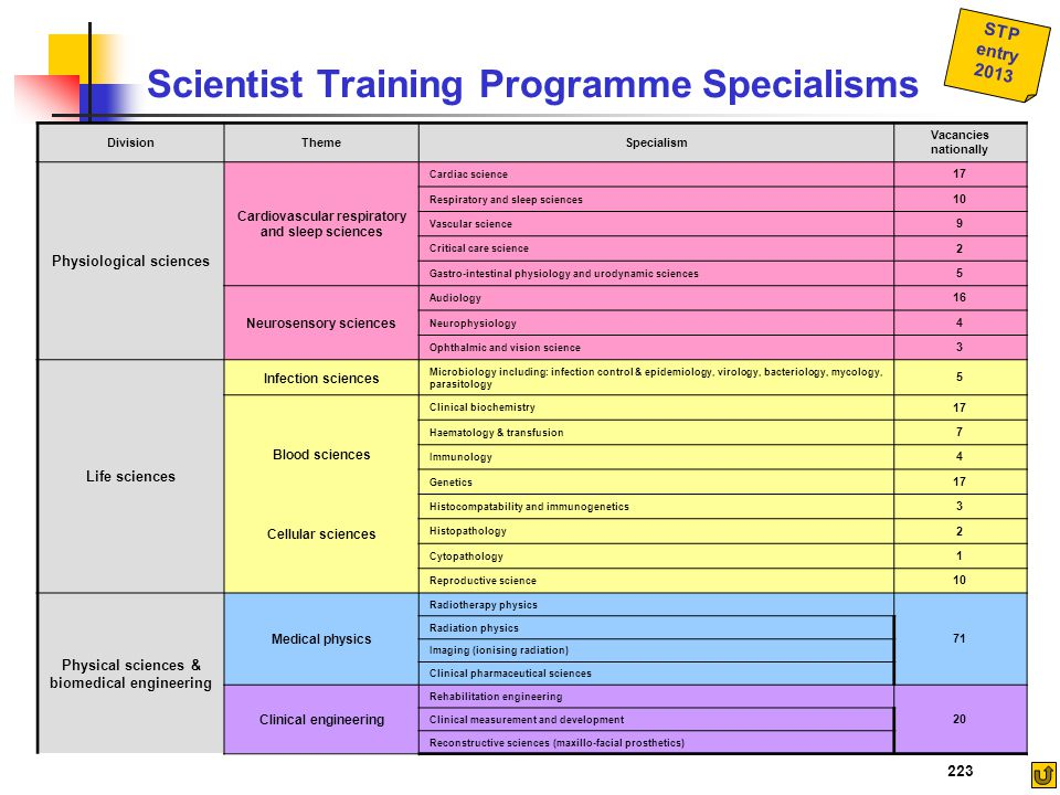 STP entry 2013 Scientist Training Programme Specialisms DivisionThemeSpecialism Vacancies nationally Physiological sciences Cardiovascular respiratory