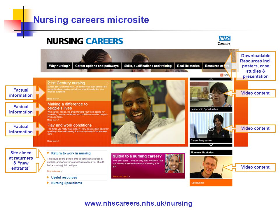 Downloadable Resources incl. posters, case studies & presentation www.nhscareers.nhs.uk/nursing Nursing careers microsite Video content Factual inform