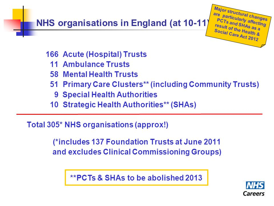 NHS organisations in England (at 10-11) 166 Acute (Hospital) Trusts 11 Ambulance Trusts 58 Mental Health Trusts 51 Primary Care Clusters** (including Community Trusts) 9 Special Health Authorities 10 Strategic Health Authorities** (SHAs) Total 305* NHS organisations (approx!) (*includes 137 Foundation Trusts at June 2011 and excludes Clinical Commissioning Groups) Major structural changes are particularly affecting PCTs and SHAs as a result of the Health & Social Care Act 2012 **PCTs & SHAs to be abolished 2013