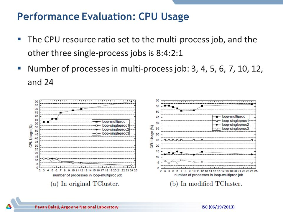 Pavan Balaji, Argonne National Laboratory Performance Evaluation: CPU Usage  The CPU resource ratio set to the multi-process job, and the other three