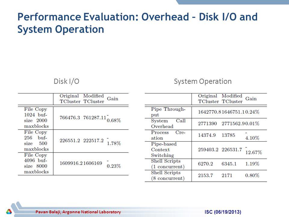 Pavan Balaji, Argonne National Laboratory Performance Evaluation: Overhead – Disk I/O and System Operation ISC (06/19/2013) Disk I/OSystem Operation