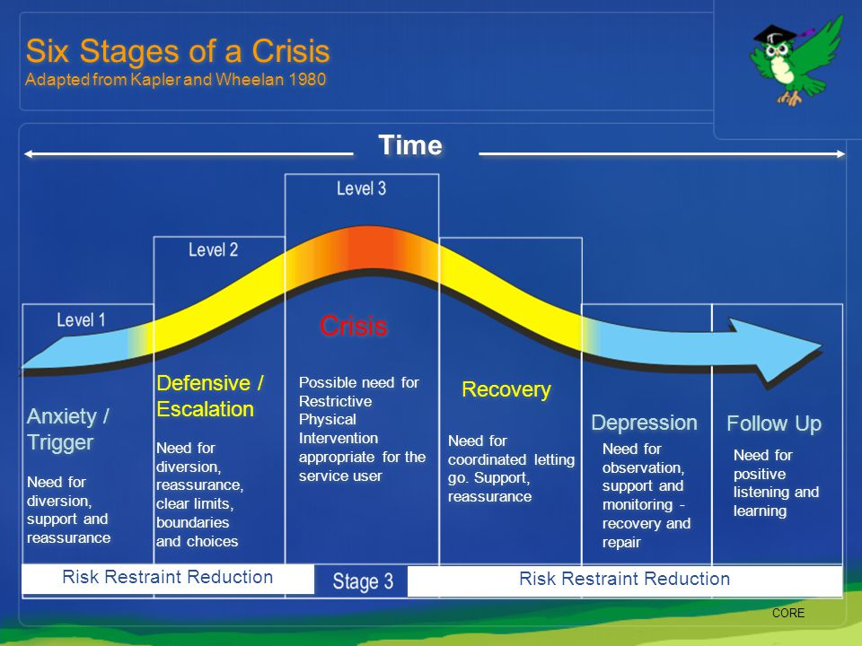 Time Anxiety / Trigger Defensive / Escalation Crisis Recovery Depression Need for diversion, support and reassurance Need for diversion, reassurance,