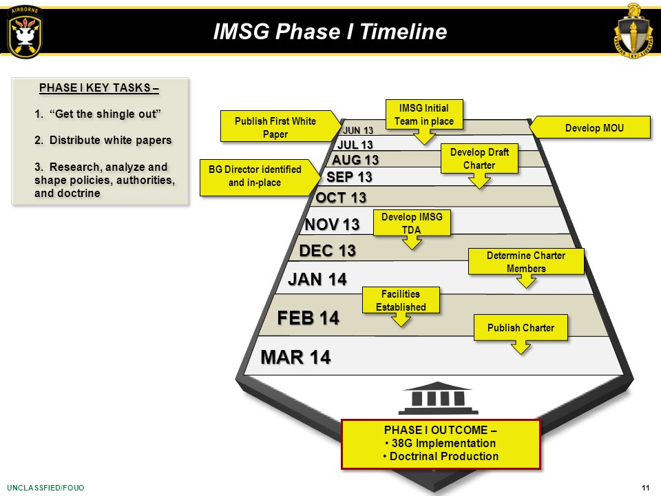 11UNCLASSFIED/FOUO IMSG Phase I Timeline PHASE I OUTCOME – 38G Implementation Doctrinal Production PHASE I OUTCOME – 38G Implementation Doctrinal Prod