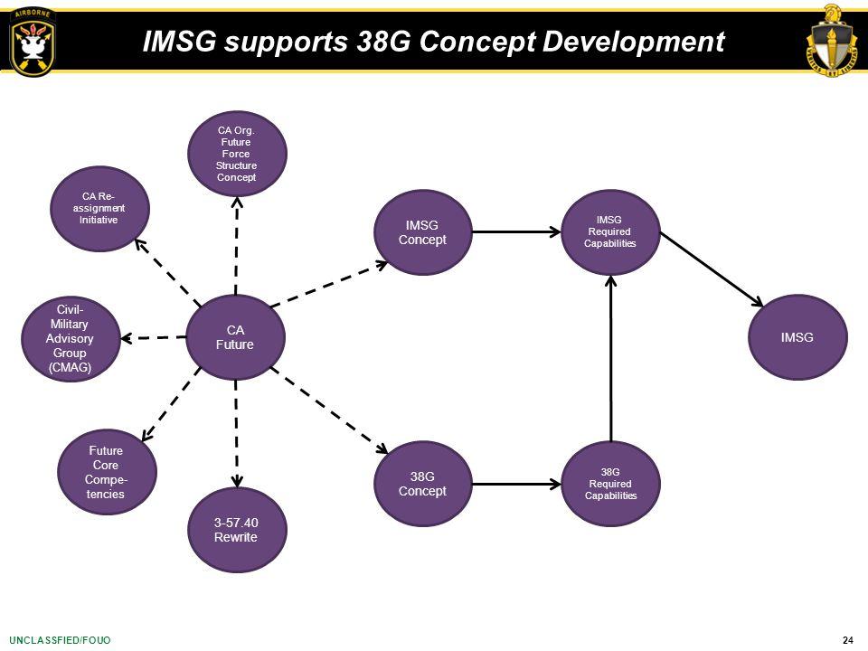 24UNCLASSFIED/FOUO IMSG supports 38G Concept Development CA Future 38G Concept IMSG Concept 38G Required Capabilities IMSG IMSG Required Capabilities 3-57.40 Rewrite CA Org.