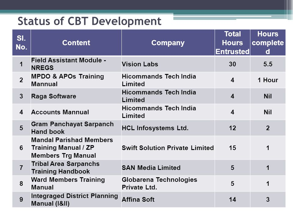 Status of CBT Development Sl. No.