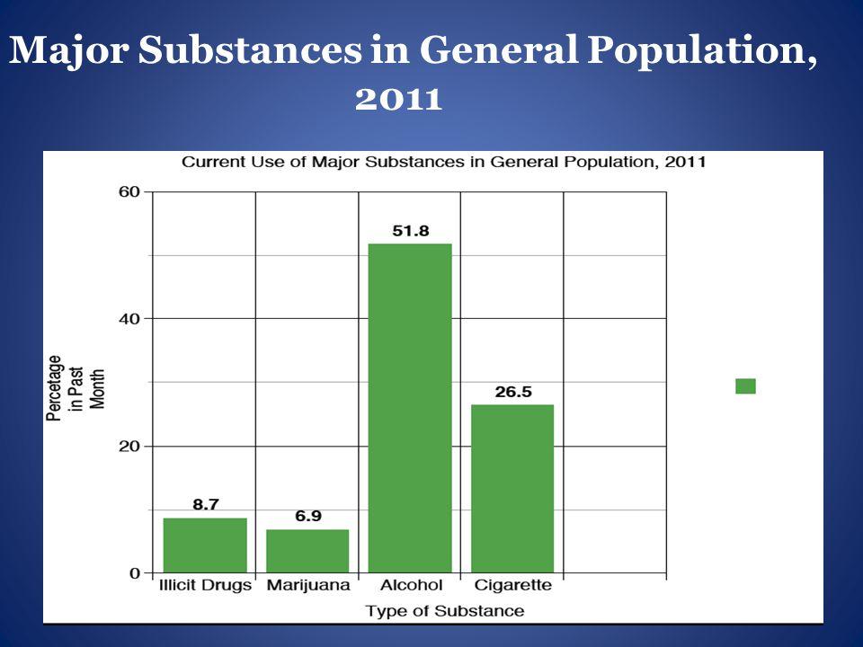Major Substances in General Population, 2011