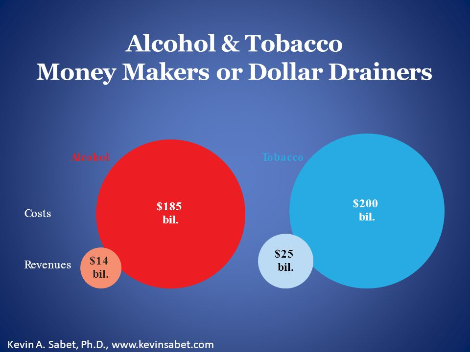 Alcohol & Tobacco Money Makers or Dollar Drainers AlcoholT obacco $14 bil.