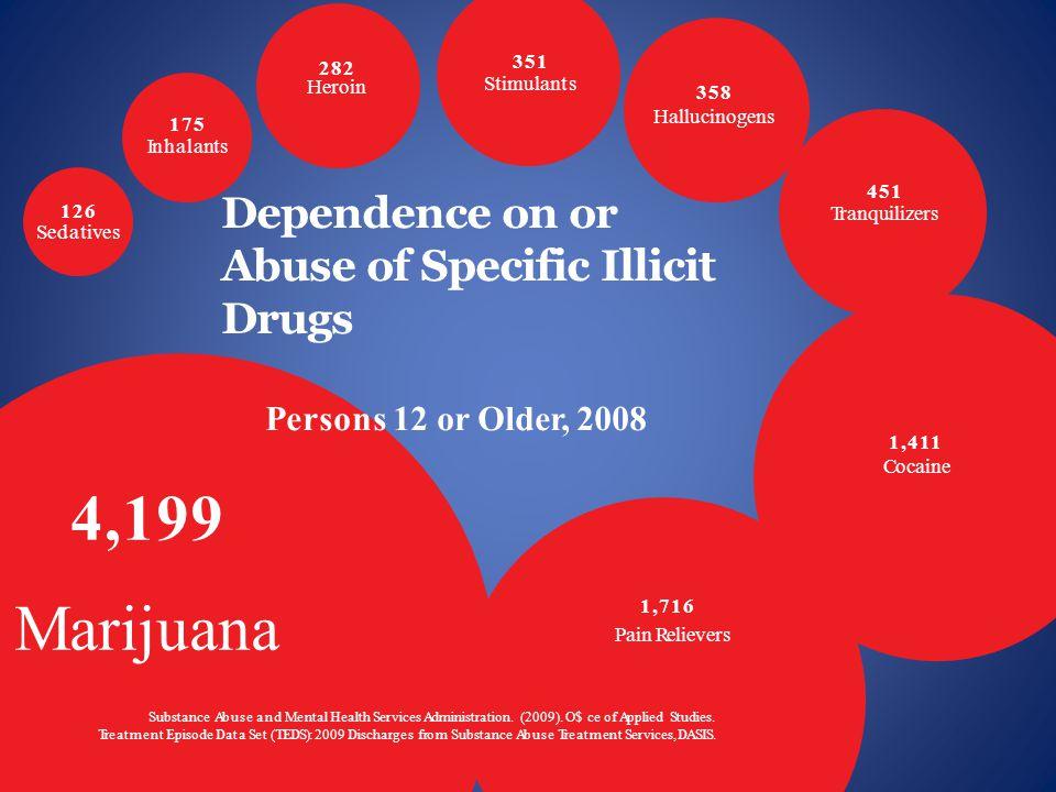 Long Term Effects of Marijuana Tobacco 32 23 17 15 11 9 8 5 AlcoholMarijuanaCocaineStimulantAnalgesicsPsychedelics Source: Wagner, F.A.