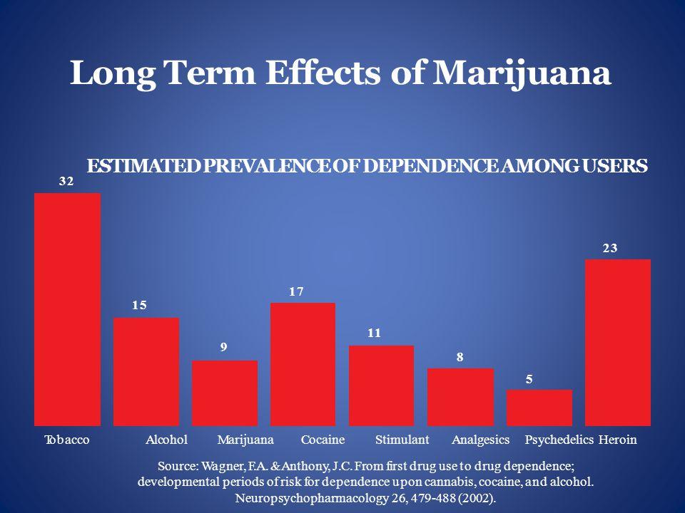Increased Marijuana Treatment Admissions 1993 and 2007 PERCENT OF ADMISSIONS 60% 1993 2007 50% 40% 30% 20% 10% 0 Source: Treatment Episode Data Set, US Health and Human Services, 1993 & 2007 AlcoholCocaineHeroinMarijuana Kevin A.