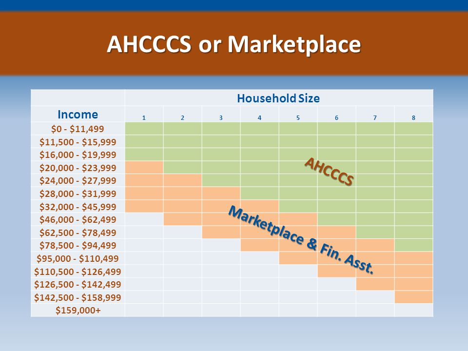 AHCCCS or Marketplace Household Size Income 12345678 $0 - $11,499 $11,500 - $15,999 $16,000 - $19,999 $20,000 - $23,999 $24,000 - $27,999 $28,000 - $31,999 $32,000 - $45,999 $46,000 - $62,499 $62,500 - $78,499 $78,500 - $94,499 $95,000 - $110,499 $110,500 - $126,499 $126,500 - $142,499 $142,500 - $158,999 $159,000+ AHCCCS Marketplace & Fin.