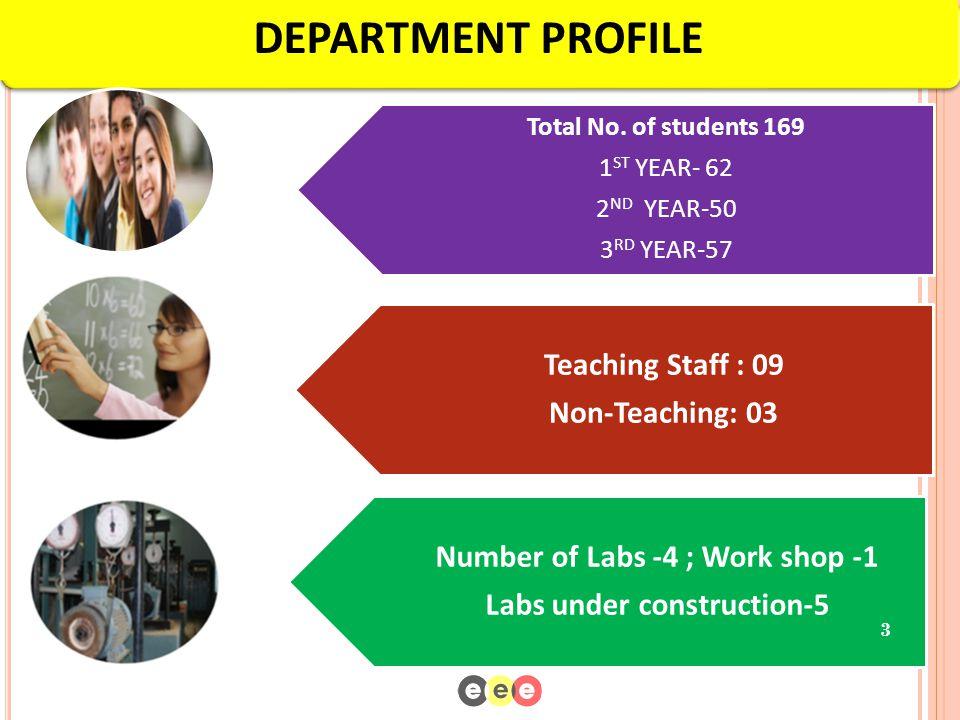 STAFF STRENGTH Teaching Staff 1.Prof. P Dinakaran (HOD) 2.