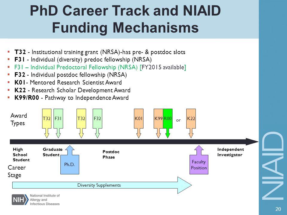 PhD Career Track and NIAID Funding Mechanisms  T32 - Institutional training grant (NRSA)-has pre- & postdoc slots  F31 - Individual (diversity) pred