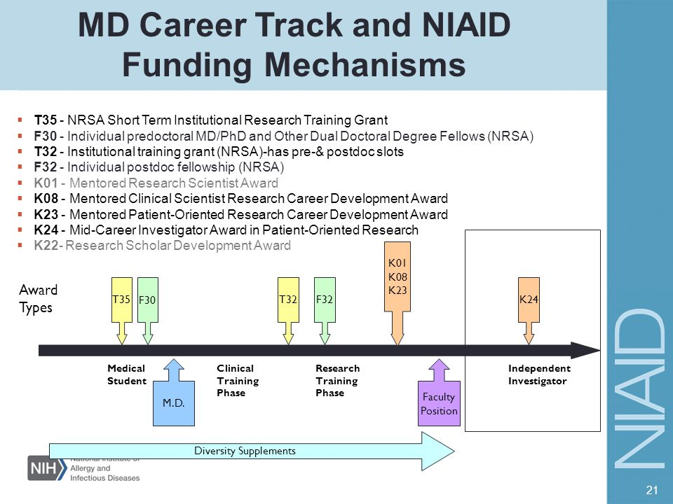 MD Career Track and NIAID Funding Mechanisms  T35 - NRSA Short Term Institutional Research Training Grant  F30 - Individual predoctoral MD/PhD and O