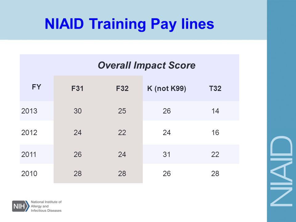 NIAID Training Pay lines FY Overall Impact Score F31F32K (not K99)T32 201330252614 201224222416 201126243122 201028 2628