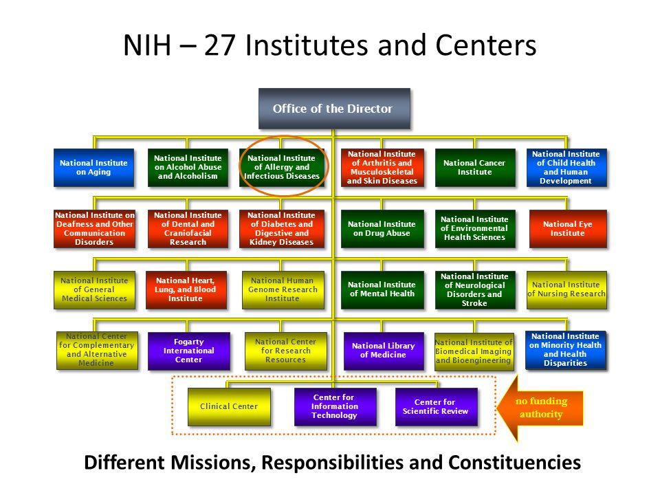 NIH Peer Review B.