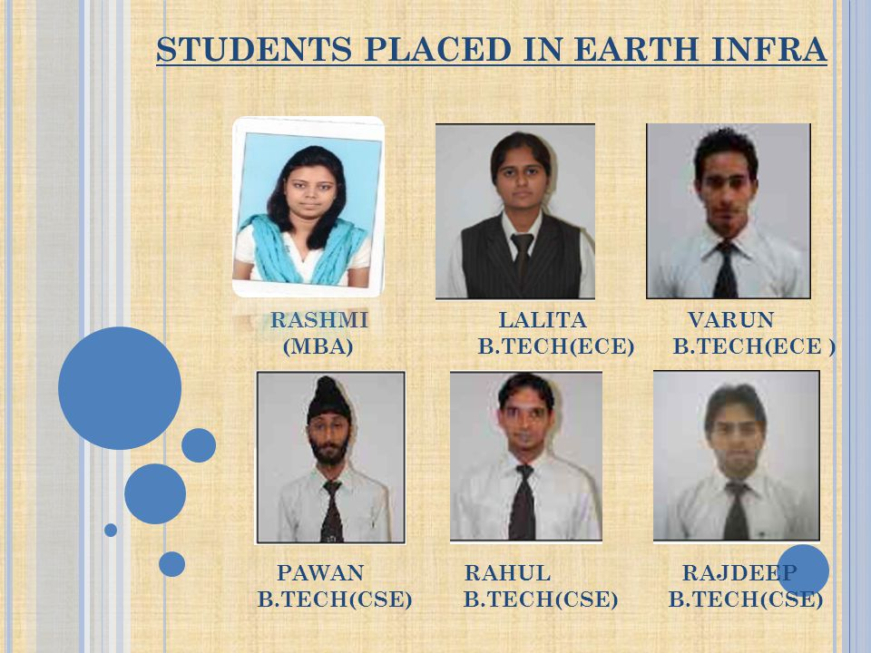 STUDENTS PLACED IN EARTH INFRA RASHMI LALITA VARUN (MBA) B.TECH(ECE) B.TECH(ECE ) PAWAN RAHUL RAJDEEP B.TECH(CSE) B.TECH(CSE) B.TECH(CSE)