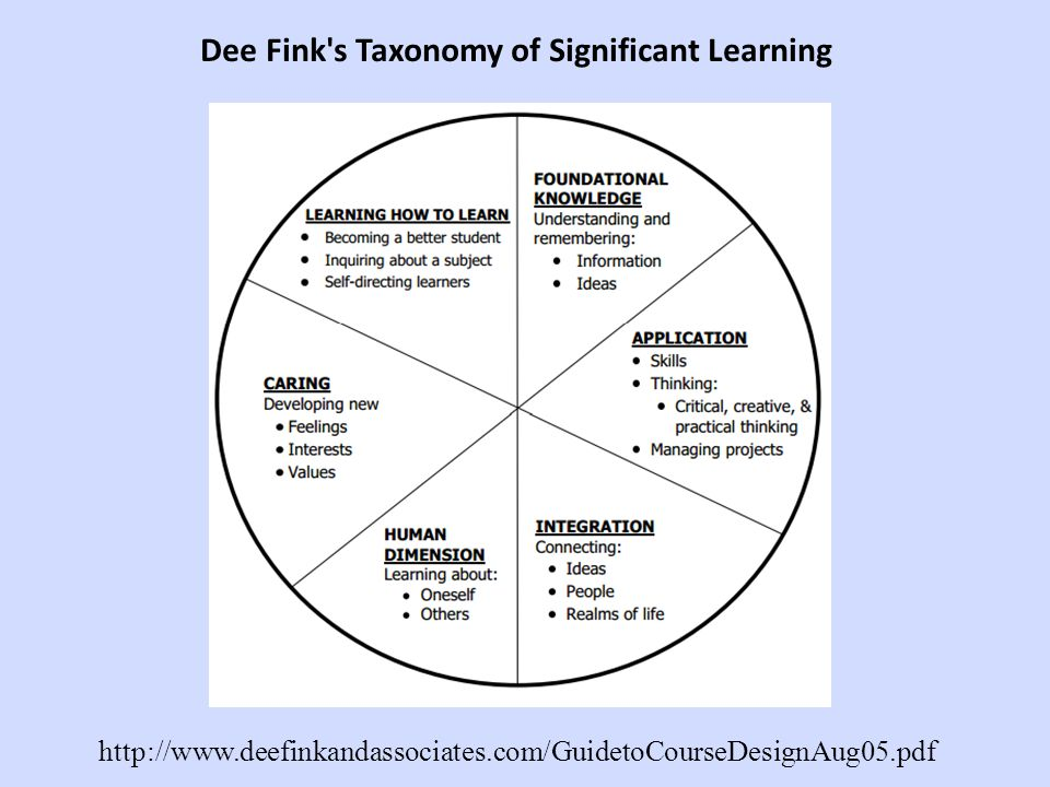 Dee Fink's Taxonomy of Significant Learning http://www.deefinkandassociates.com/GuidetoCourseDesignAug05.pdf