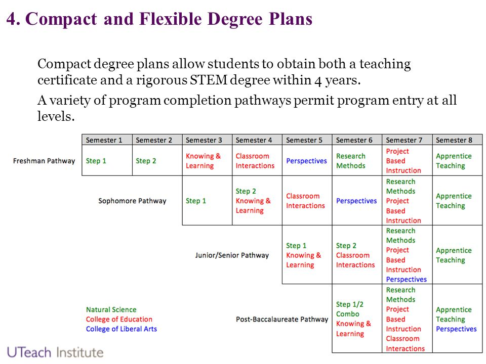 4. Compact and Flexible Degree Plans Compact degree plans allow students to obtain both a teaching certificate and a rigorous STEM degree within 4 yea