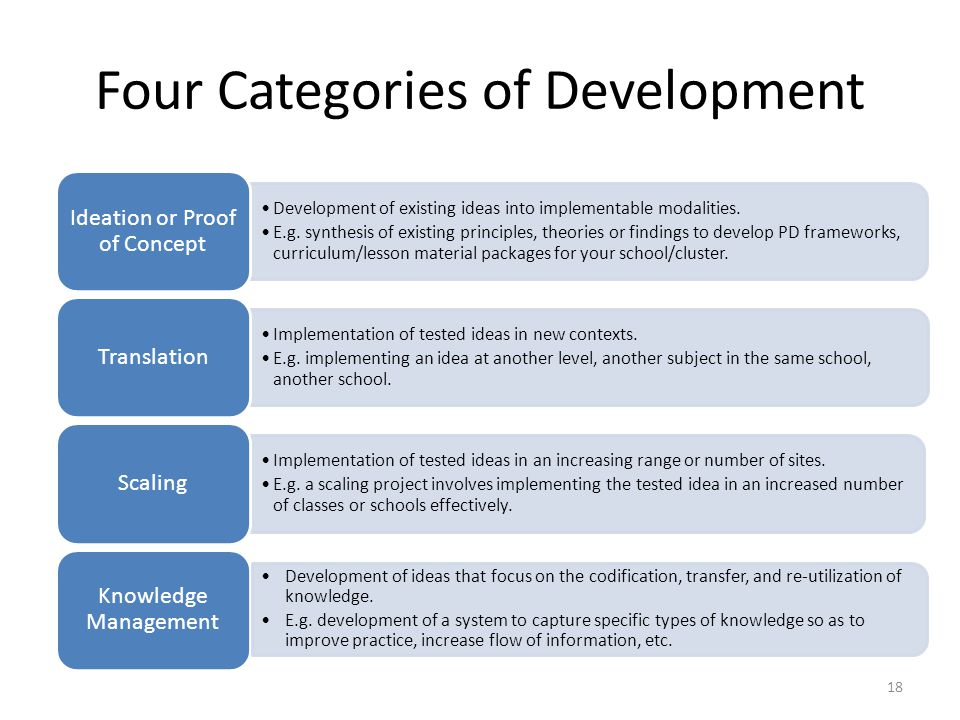 Four Categories of Development Development of existing ideas into implementable modalities.