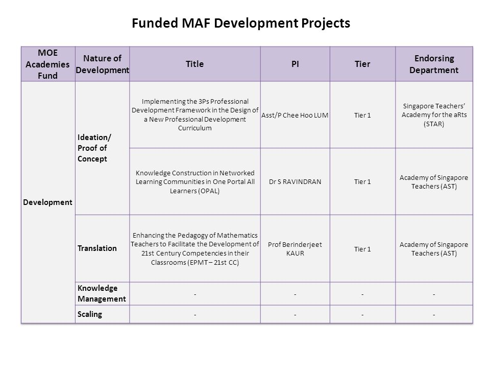 Funded MAF Development Projects