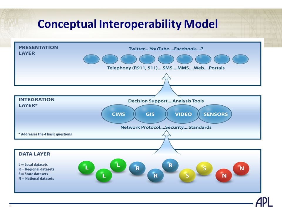 Conceptual Interoperability Model 9