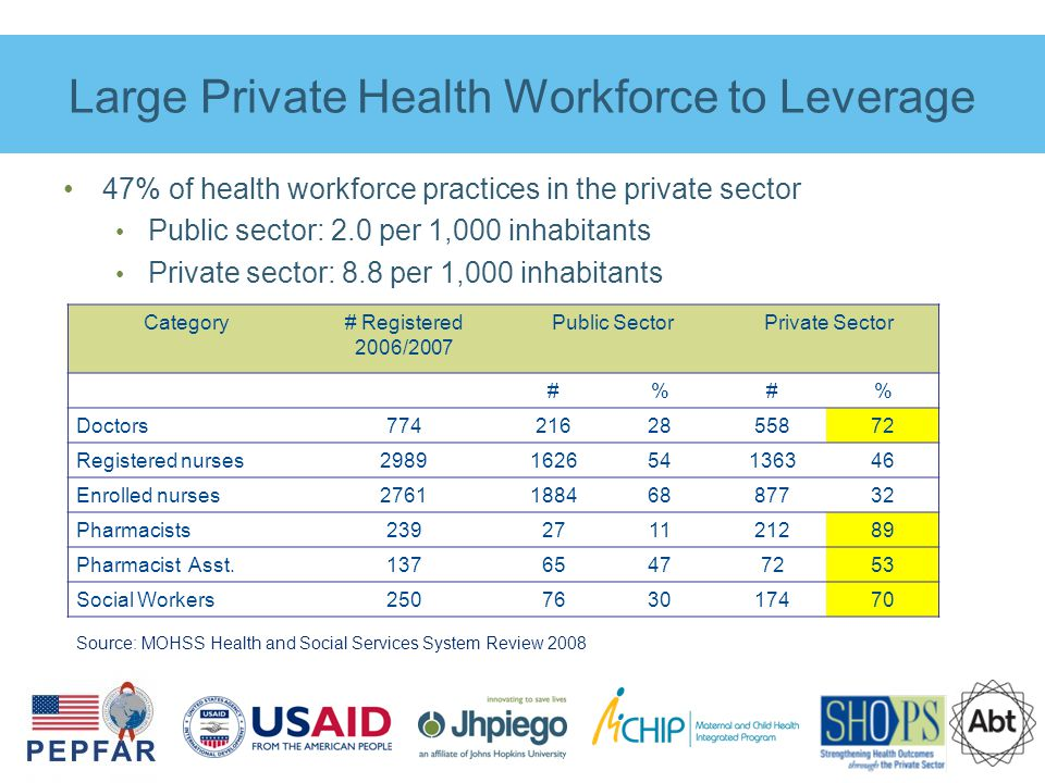 Large Private Health Workforce to Leverage 47% of health workforce practices in the private sector Public sector: 2.0 per 1,000 inhabitants Private sector: 8.8 per 1,000 inhabitants Category# Registered 2006/2007 Public SectorPrivate Sector #%#% Doctors7742162855872 Registered nurses2989162654136346 Enrolled nurses276118846887732 Pharmacists239271121289 Pharmacist Asst.13765477253 Social Workers250763017470 Source: MOHSS Health and Social Services System Review 2008