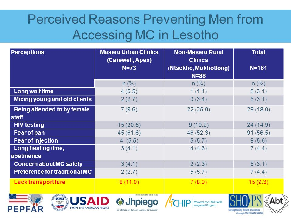 Perceived Reasons Preventing Men from Accessing MC in Lesotho Perceptions Maseru Urban Clinics (Carewell, Apex) N=73 Non-Maseru Rural Clinics (Ntsekhe, Mokhotlong) N=88 Total N=161 n (%) Long wait time4 (5.5)1 (1.1)5 (3.1) Mixing young and old clients2 (2.7)3 (3.4)5 (3.1) Being attended to by female staff 7 (9.6)22 (25.0)29 (18.0) HIV testing15 (20.6)9 (10.2)24 (14.9) Fear of pan45 (61.6)46 (52.3)91 (56.5) Fear of injection4 (5.5)5 (5.7)9 (5.6) Long healing time, abstinence 3 (4.1)4 (4.6)7 (4.4) Concern about MC safety3 (4.1)2 (2.3)5 (3.1) Preference for traditional MC2 (2.7)5 (5.7)7 (4.4) Lack transport fare8 (11.0) 7 (8.0)15 (9.3)
