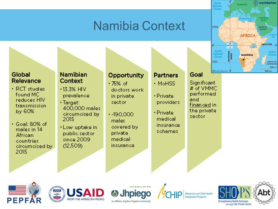 Namibia Context