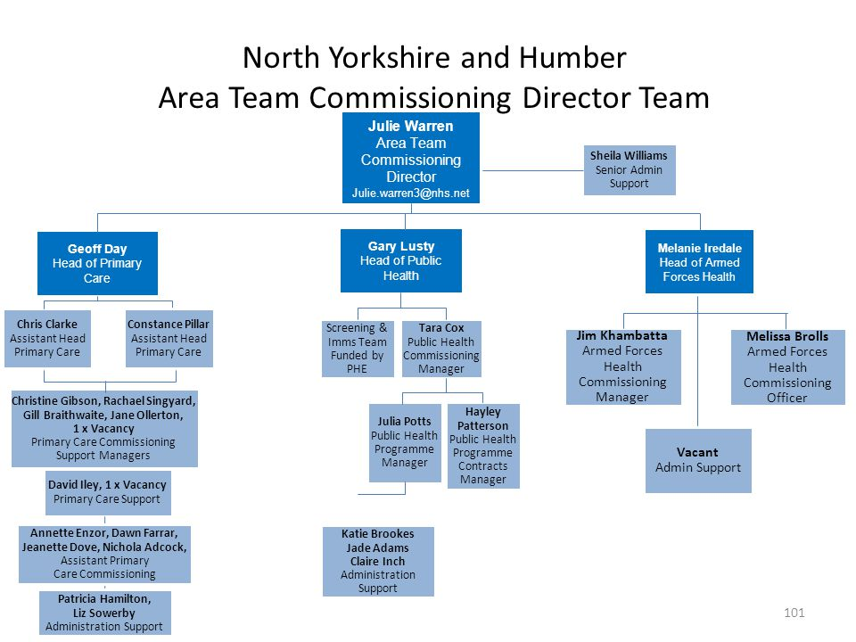 North Yorkshire and Humber Area Team Commissioning Director Team Geoff Day Head of Primary Care Gary Lusty Head of Public Health Melanie Iredale Head
