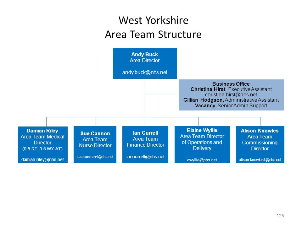 West Yorkshire Area Team Structure Andy Buck Area Director andy.buck@nhs.net Business Office Christina Hirst, Executive Assistant christina.hirst@nhs.