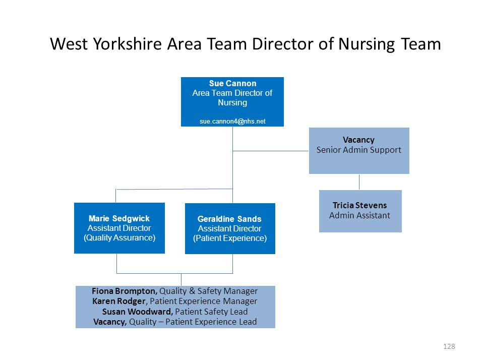 West Yorkshire Area Team Director of Nursing Team Sue Cannon Area Team Director of Nursing sue.cannon4@nhs.net Vacancy Senior Admin Support Tricia Ste