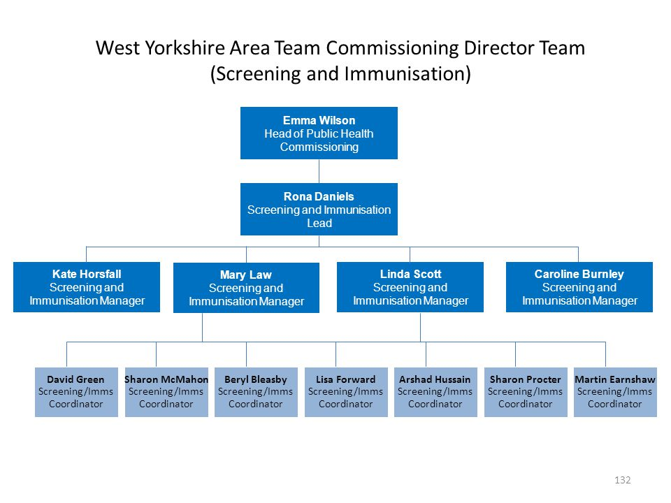 West Yorkshire Area Team Commissioning Director Team (Screening and Immunisation) Emma Wilson Head of Public Health Commissioning Mary Law Screening a