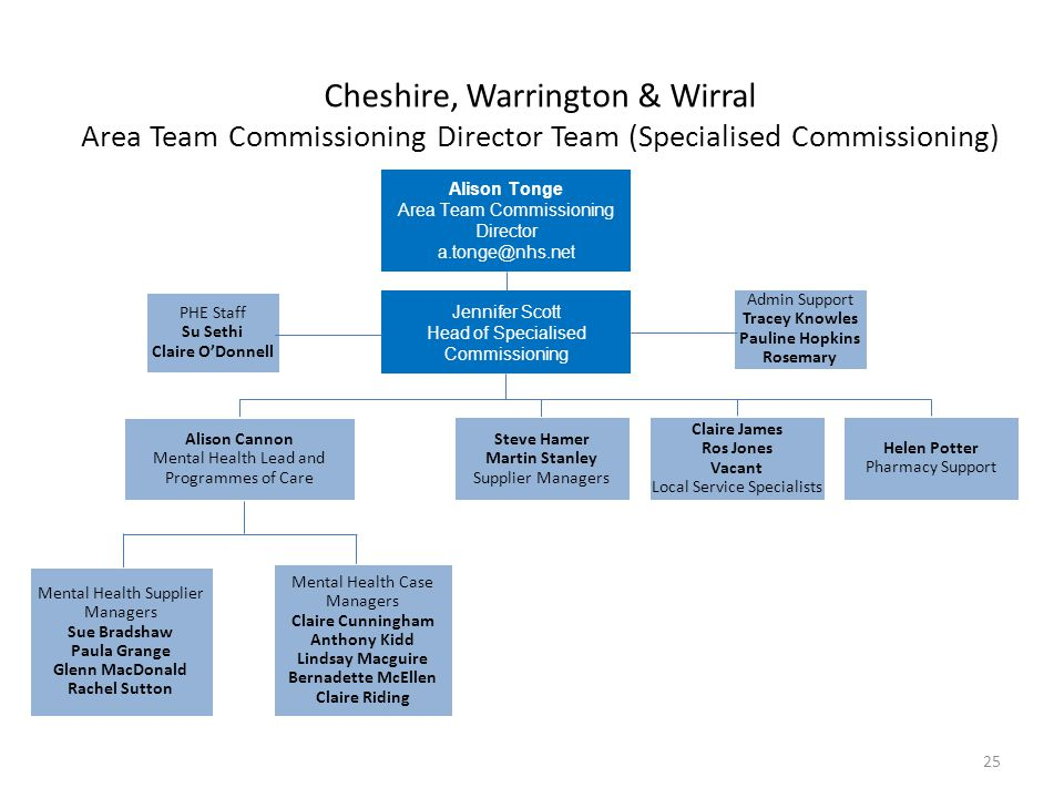 Cheshire, Warrington & Wirral Area Team Commissioning Director Team (Specialised Commissioning) Alison Tonge Area Team Commissioning Director a.tonge@