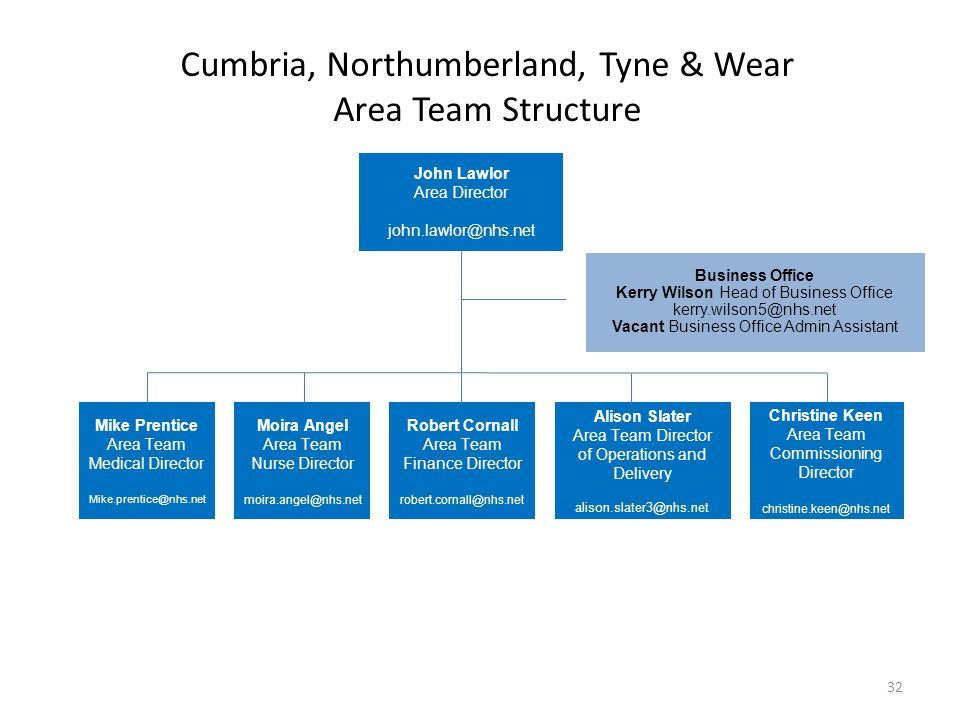 Cumbria, Northumberland, Tyne & Wear Area Team Structure John Lawlor Area Director john.lawlor@nhs.net Business Office Kerry Wilson Head of Business O