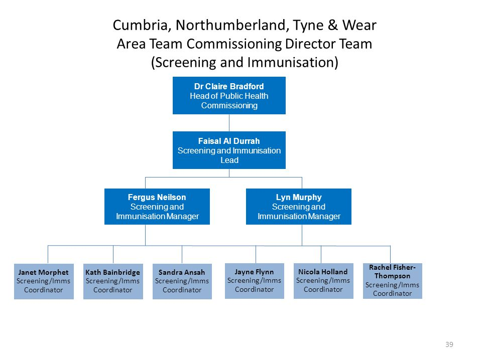 Cumbria, Northumberland, Tyne & Wear Area Team Commissioning Director Team (Screening and Immunisation) Dr Claire Bradford Head of Public Health Commi