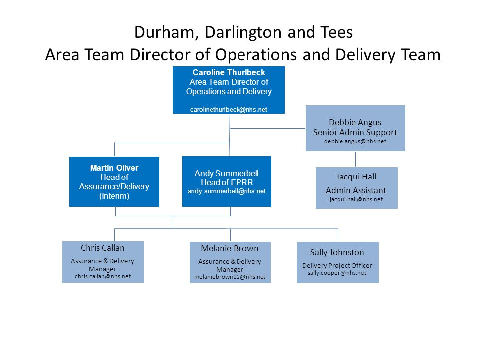 Durham, Darlington and Tees Area Team Director of Operations and Delivery Team Debbie Angus Senior Admin Support debbie.angus@nhs.net Jacqui Hall Admi