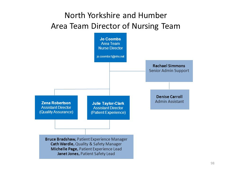 North Yorkshire and Humber Area Team Director of Nursing Team Rachael Simmons Senior Admin Support Denise Carroll Admin Assistant Zena Robertson Assis