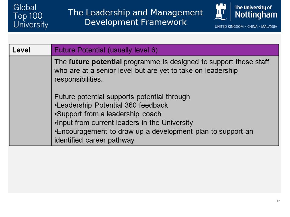 12 The Leadership and Management Development Framework LevelFuture Potential (usually level 6) The future potential programme is designed to support t