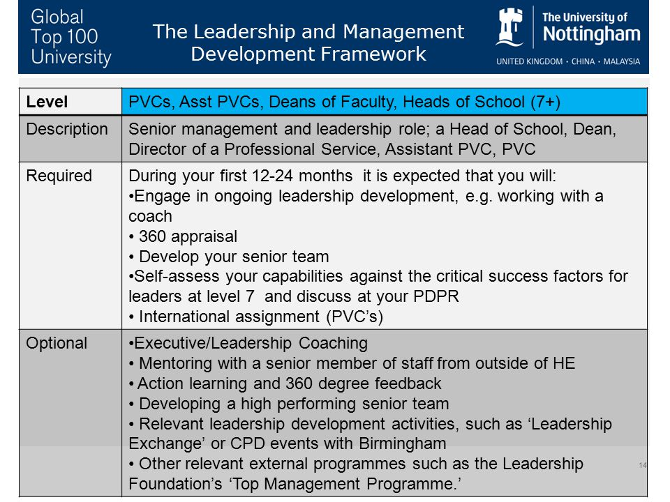 14 The Leadership and Management Development Framework LevelPVCs, Asst PVCs, Deans of Faculty, Heads of School (7+) DescriptionSenior management and l