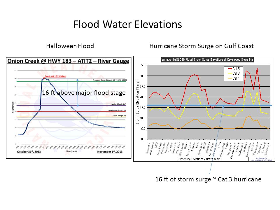 Flood Water Elevations Halloween FloodHurricane Storm Surge on Gulf Coast 16 ft above major flood stage 16 ft of storm surge ~ Cat 3 hurricane