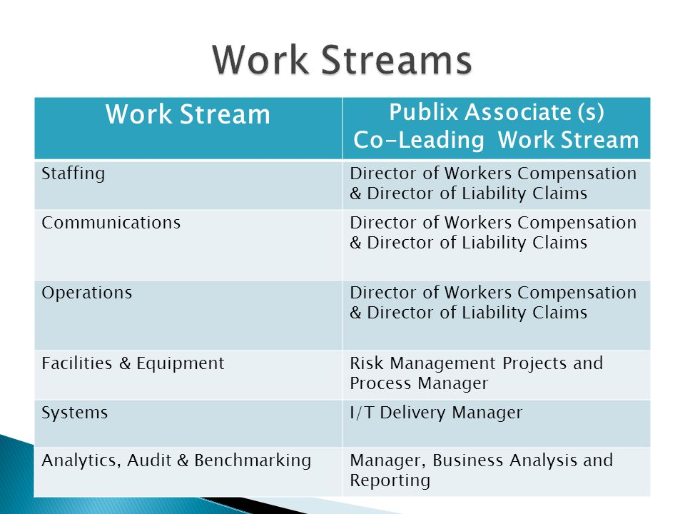 Work Stream Publix Associate (s) Co-Leading Work Stream StaffingDirector of Workers Compensation & Director of Liability Claims CommunicationsDirector