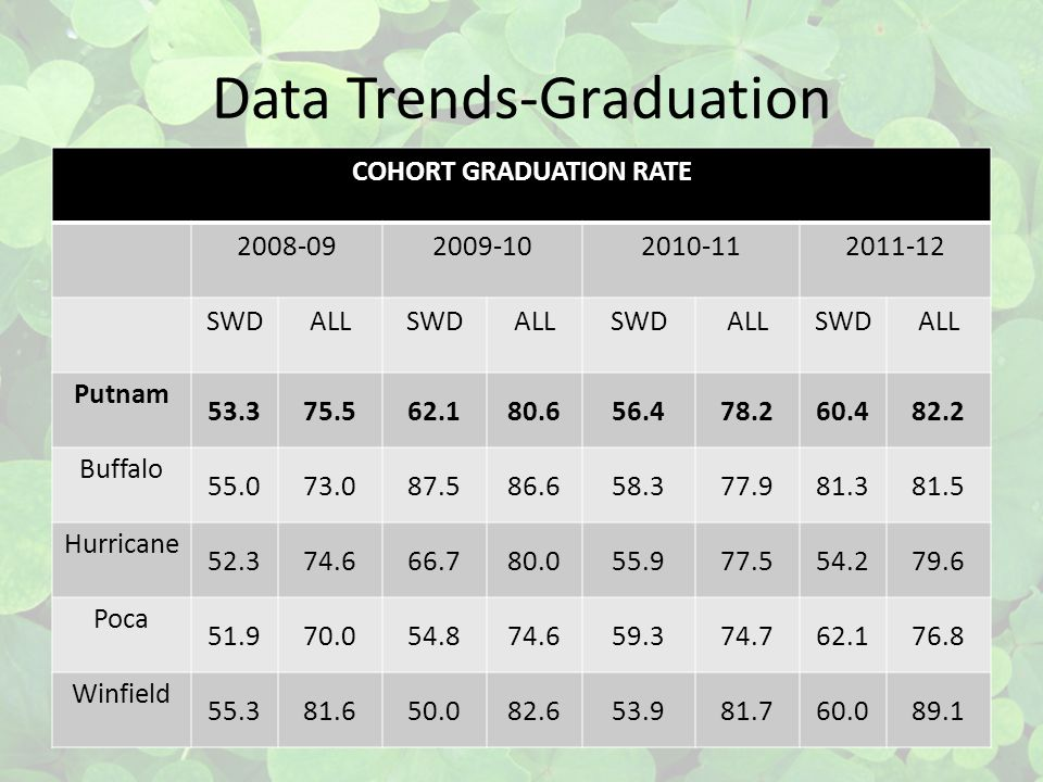 Data Trends-Graduation COHORT GRADUATION RATE 2008-092009-102010-112011-12 SWDALLSWDALLSWDALLSWDALL Putnam 53.375.562.180.656.478.260.482.2 Buffalo 55.073.087.586.658.377.981.381.5 Hurricane 52.374.666.780.055.977.554.279.6 Poca 51.970.054.874.659.374.762.176.8 Winfield 55.381.650.082.653.981.760.089.1