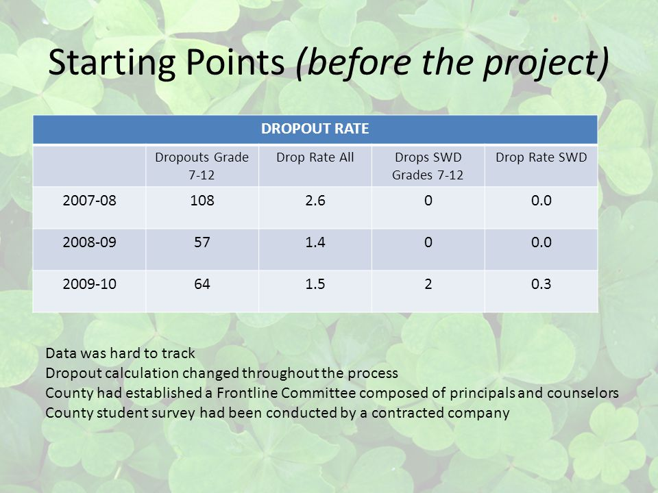 Starting Points (before the project) DROPOUT RATE Dropouts Grade 7-12 Drop Rate AllDrops SWD Grades 7-12 Drop Rate SWD 2007-081082.600.0 2008-09571.40