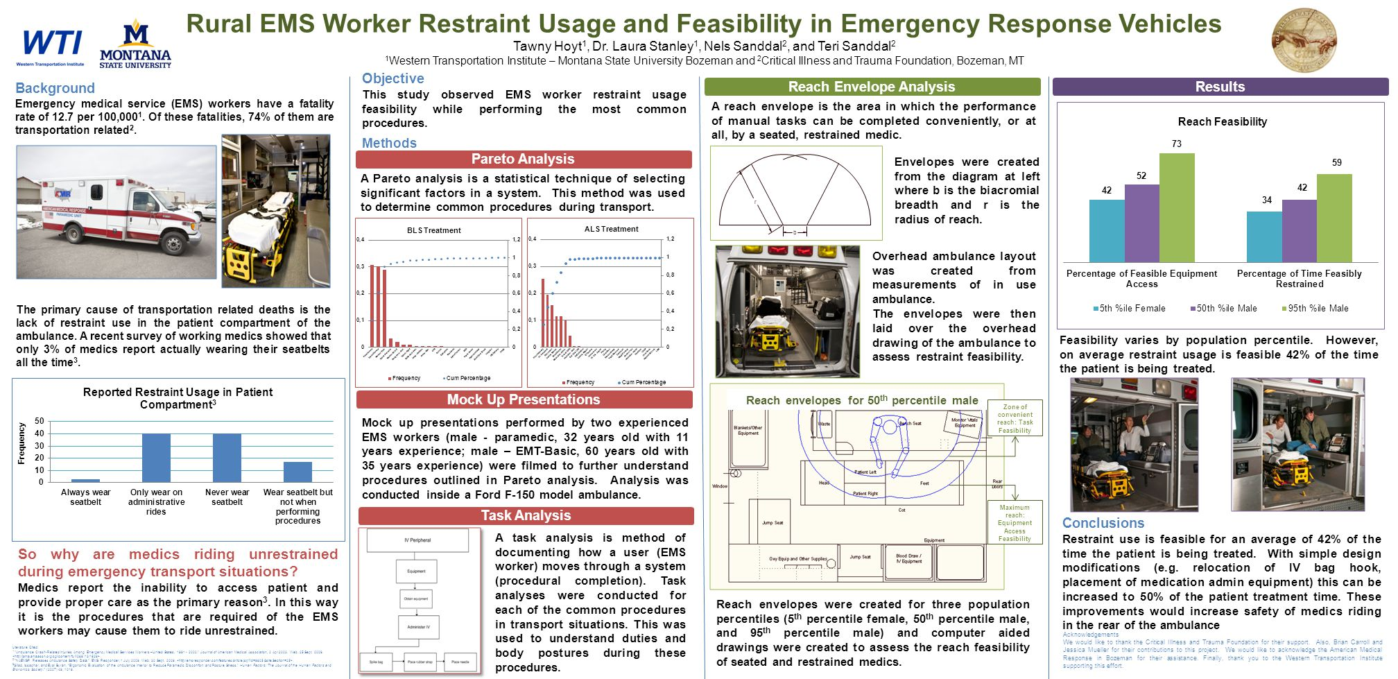 Objective This study observed EMS worker restraint usage feasibility while performing the most common procedures. Methods Rural EMS Worker Restraint U