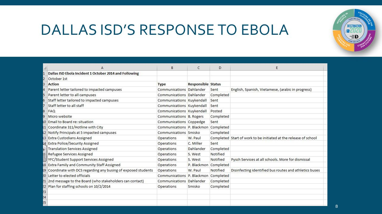 RESOURCES REGARDING EBOLA www.dallasisd.org/healthupdates 9 Blog updates from Dallas ISD (Spanish & English) FAQs about Ebola (Spanish & English) FAQs about Ebola in Schools (Spanish & English) Resources for talking to children about Ebola Parent letters in English, Spanish, Chin, Arabic, Burmese, Karen, Vietnamese, Nepali, & Swahili Links to Centers for Disease Control and Dallas County Health and Human Services Ebola Sites