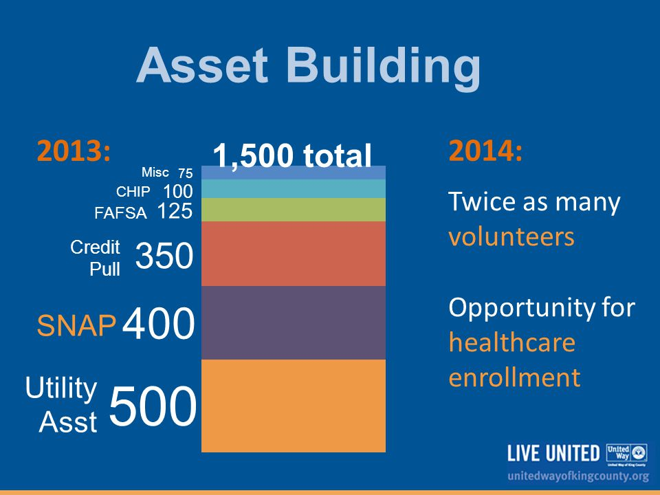 Asset Building 75 100 400 500 350 125 Credit Pull SNAP Utility Asst FAFSA CHIP Misc 1,500 total Twice as many volunteers Opportunity for healthcare enrollment 2014: 2013: