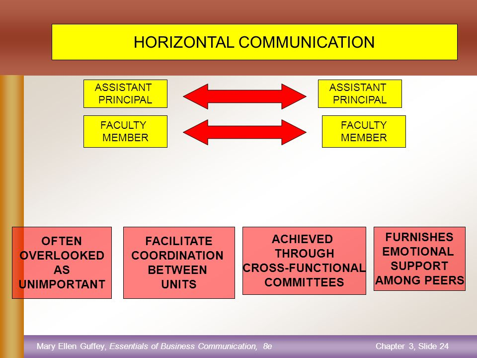 Mary Ellen Guffey, Essentials of Business Communication, 8eChapter 3, Slide 23 UPWARD COMMUNICATION FACULTY ASSISTANT PRINCIPALS PRINCIPALS ASSISTANT SUPERINTENDENTS SUPERINTENDENTS